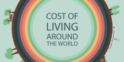 International Cost of Living